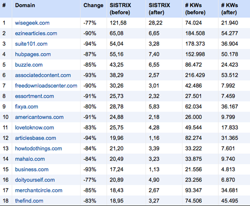 article-directories-which-lost-traffic-after-Google-Panda-update
