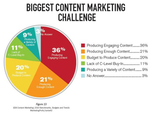 biggest-content-marketing-challenge-510x385
