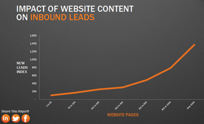 impact-of-content-on-leads