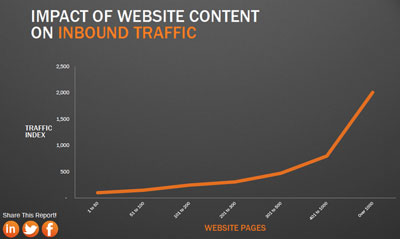 impact-of-content-on-traffic