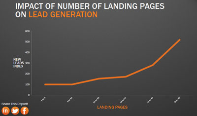 impact-of-landing-pages-on-leads