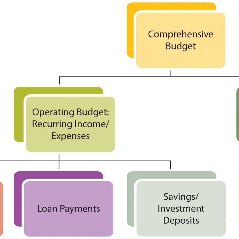 Budgeting and defining goals