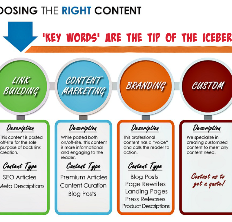Choosing The Right Content