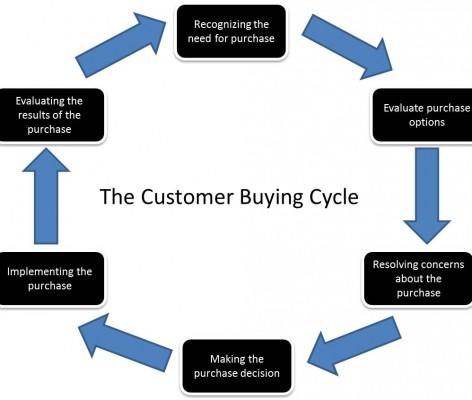 Understanding customer's psychology to crack sales
