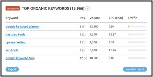 SEMrush Keywords result